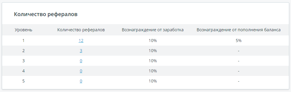 Количество привлеченных рефералов